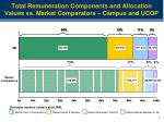 total remuneration components and allocation values vs market comparators campus and ucop