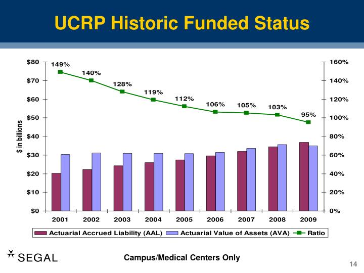 UCRP Historic Funded Status
