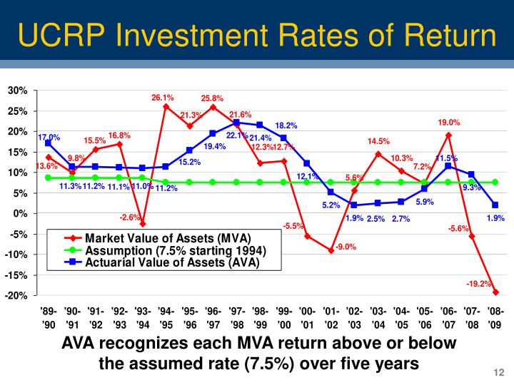 UCRP Investment Rates of Return