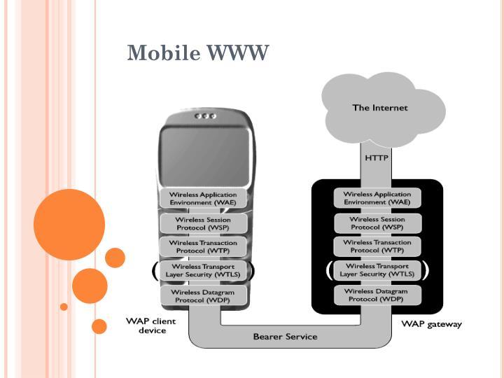 Mobile WWW