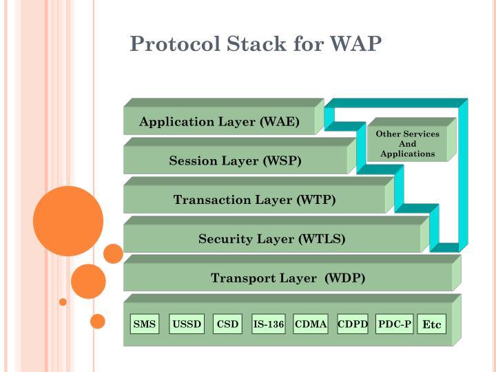 Application Layer (WAE)