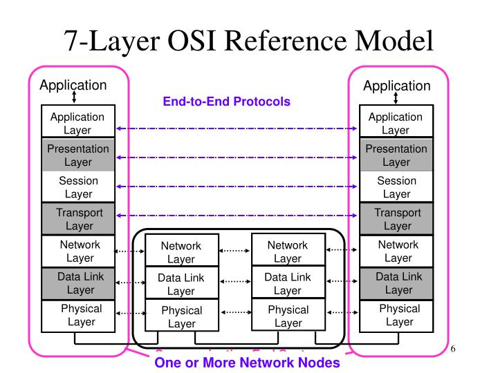7-Layer OSI Reference Model