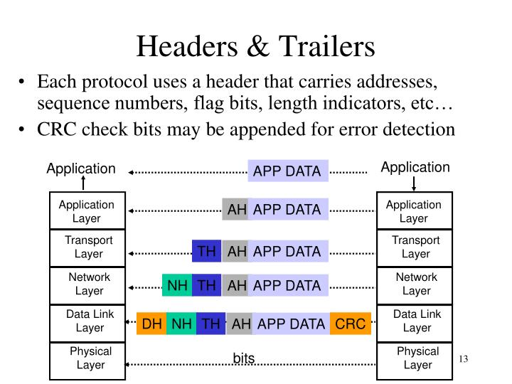 Each protocol uses a header that carries addresses, sequence numbers, flag bits, length indicators, etc…
