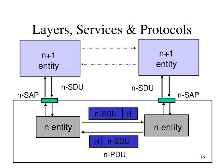 Layers, Services & Protocols