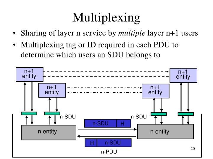 Sharing of layer n service by