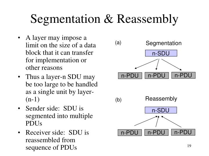 A layer may impose a limit on the size of a data block that it can transfer for implementation or other reasons