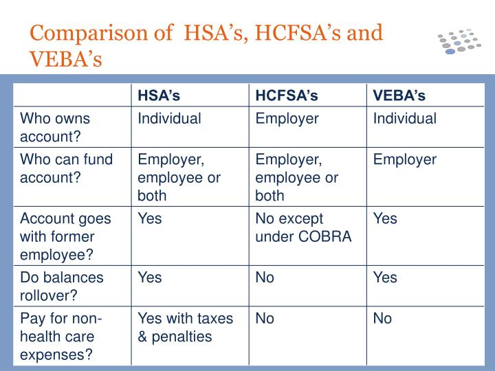 Comparison of  HSA's, HCFSA's and VEBA's