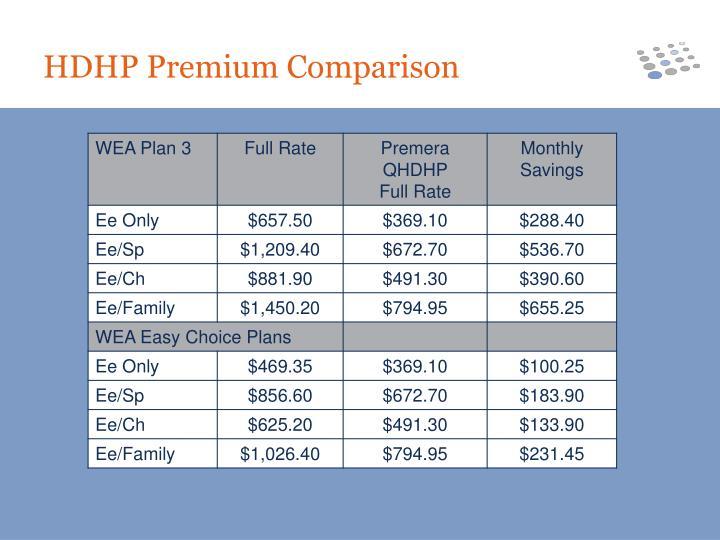 HDHP Premium Comparison