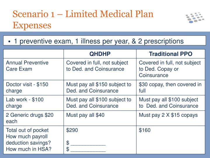 1 preventive exam, 1 illness per year, & 2 prescriptions