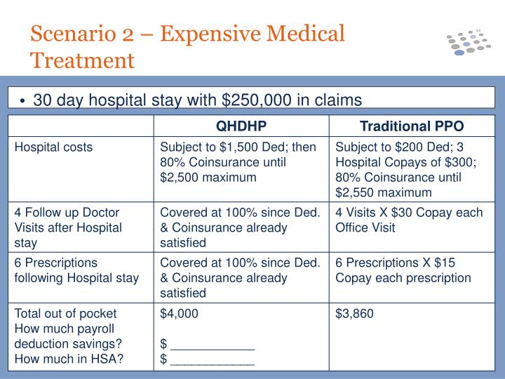 30 day hospital stay with $250,000 in claims