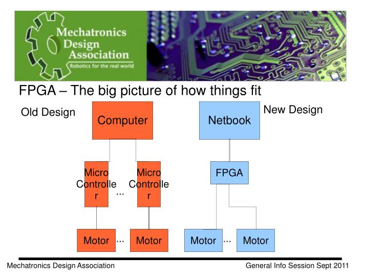 FPGA – The big picture of how things fit