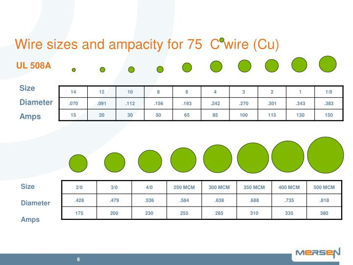 Wire sizes and ampacity for 75  C wire (Cu)