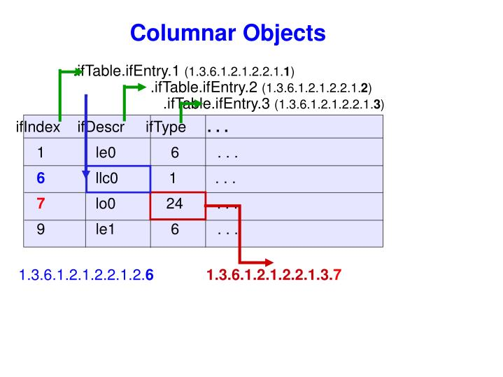 Columnar Objects