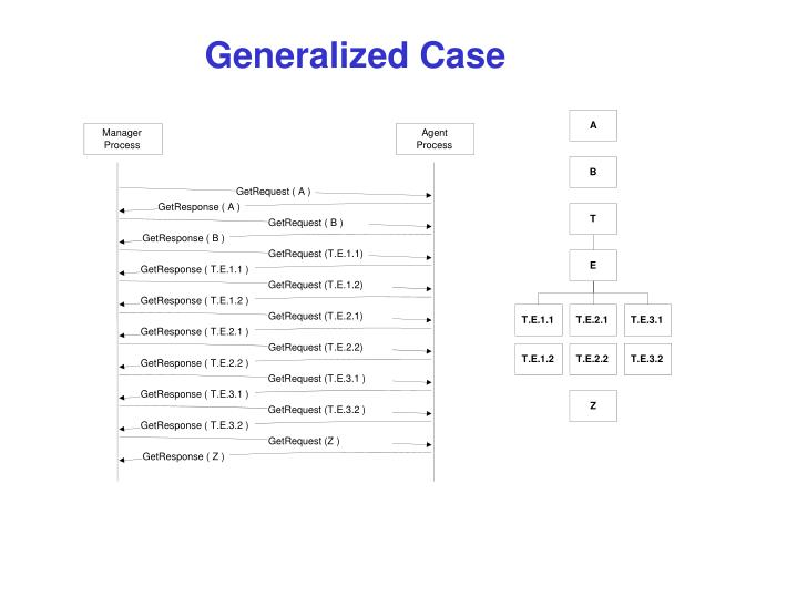 Generalized Case