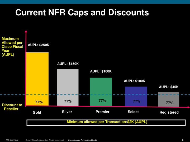 Current NFR Caps and Discounts