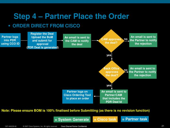 Step 4 – Partner Place the Order