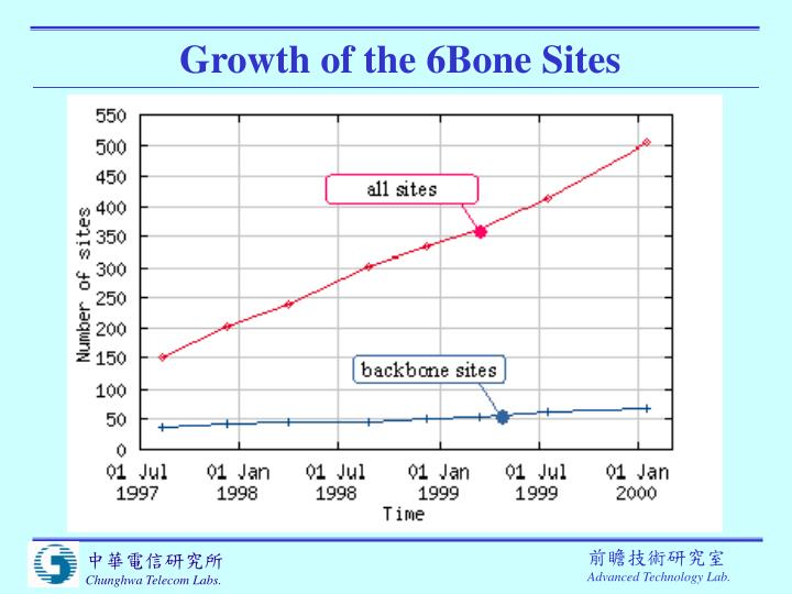 Growth of the 6Bone Sites