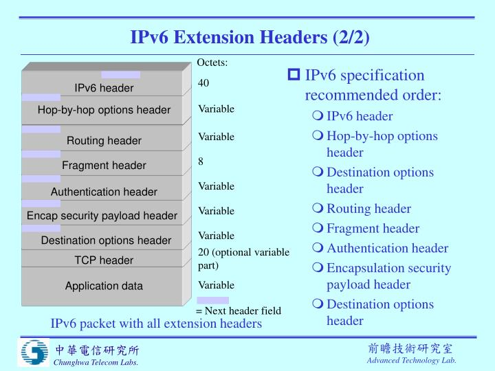 IPv6 Extension Headers (2/2)