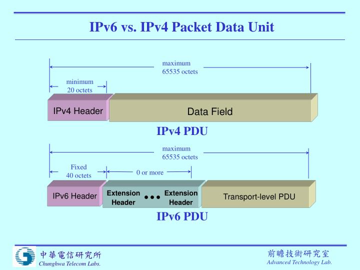 IPv6 vs. IPv4 Packet Data Unit