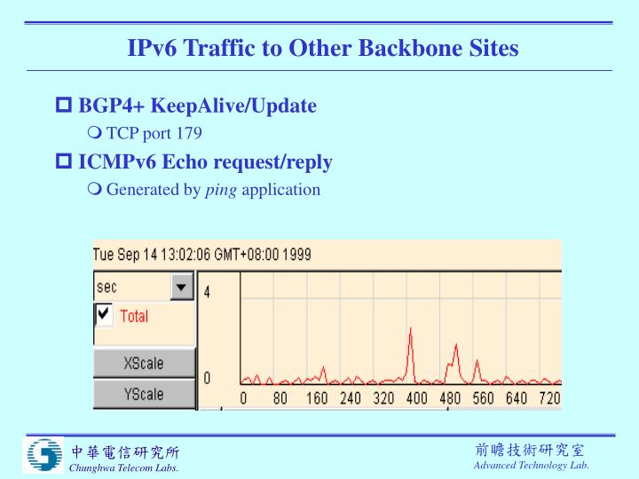 IPv6 Traffic to Other Backbone Sites