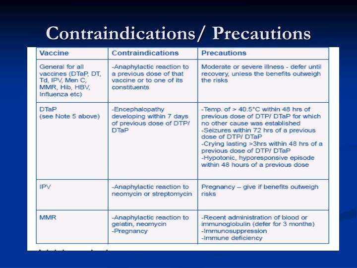 Contraindications/ Precautions