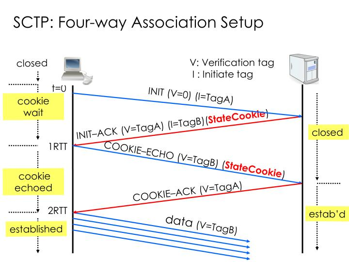 SCTP: Four-way Association Setup