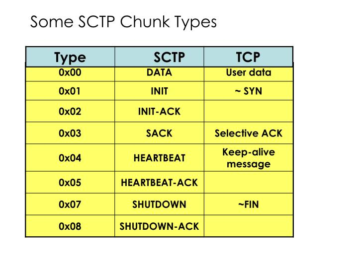 Some SCTP Chunk Types