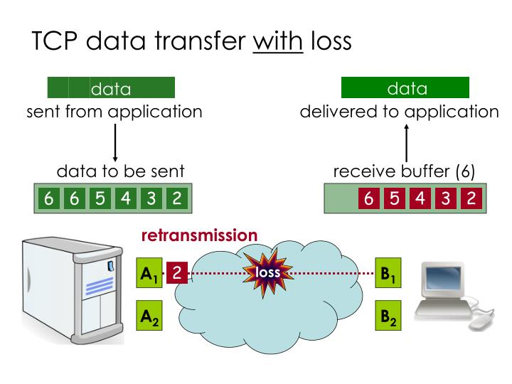 TCP data transfer
