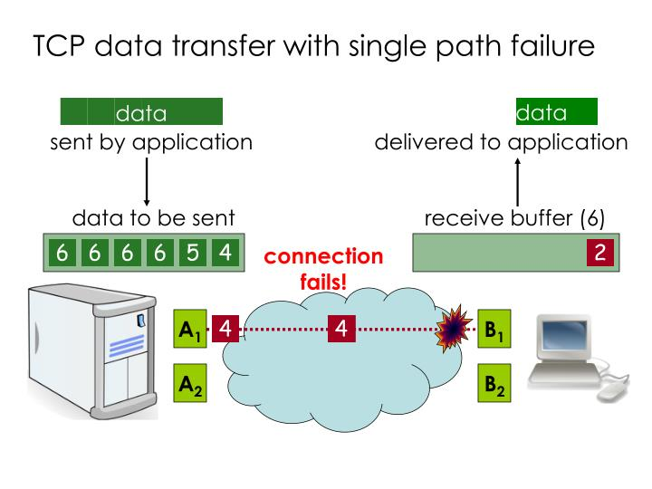 TCP data transfer with single path failure