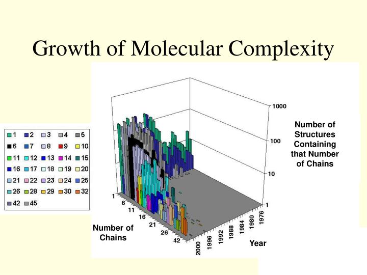 Growth of molecular complexity