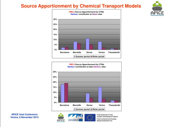 Source Apportionment by Chemical Transport Models