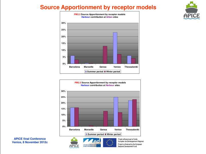 Source Apportionment by receptor models