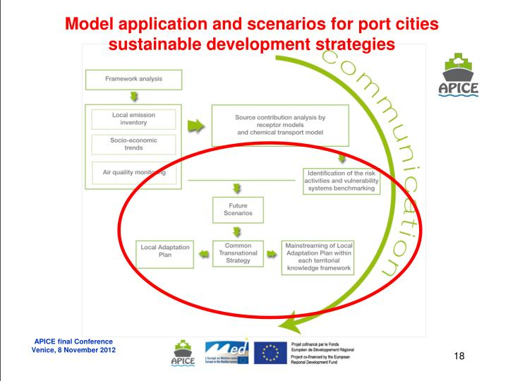 Model application and scenarios for port cities sustainable development strategies