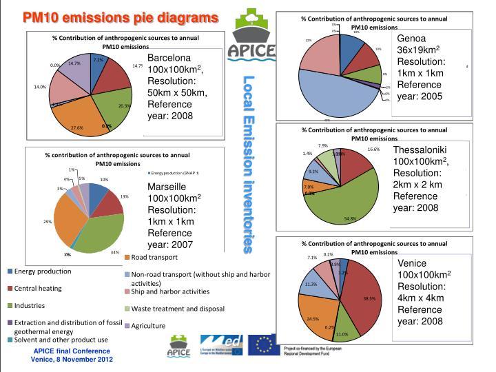 PM10 emissions pie diagrams