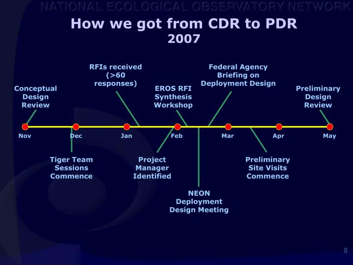 How we got from CDR to PDR