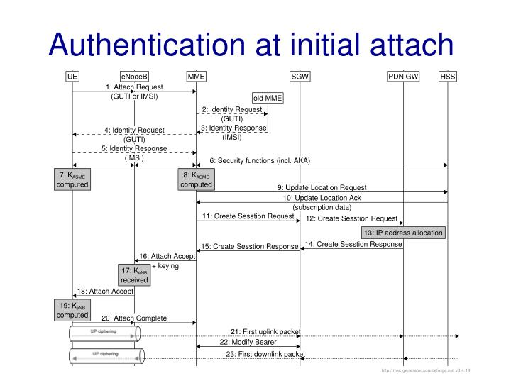 Authentication at initial attach