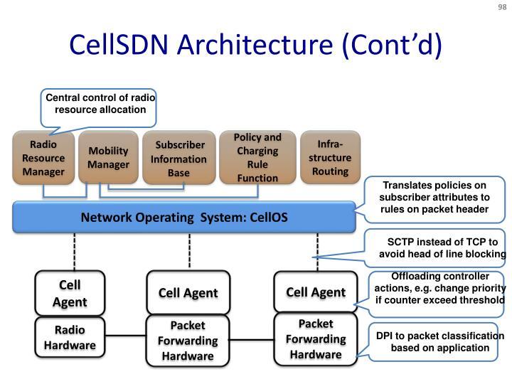 CellSDN Architecture (Cont