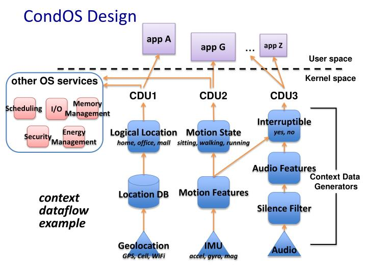 CondOS Design