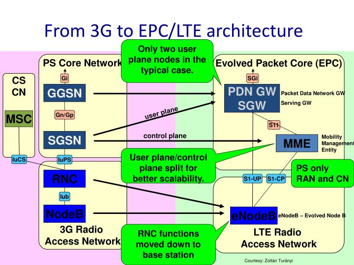 From 3G to EPC/LTE architecture
