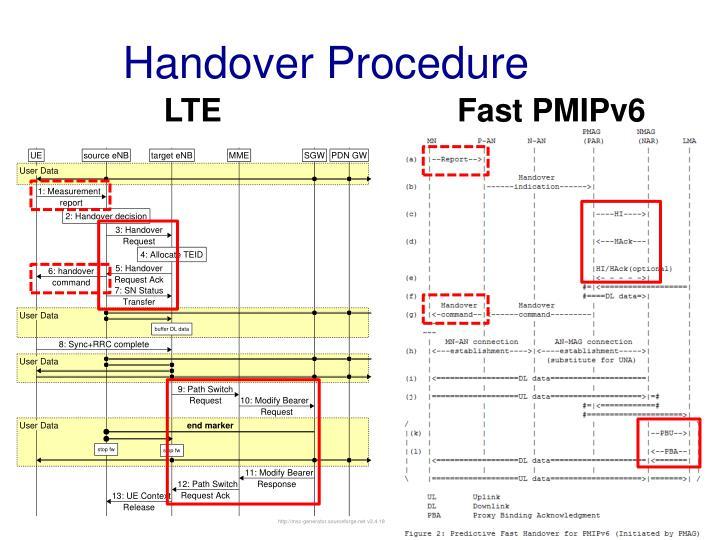 Handover Procedure
