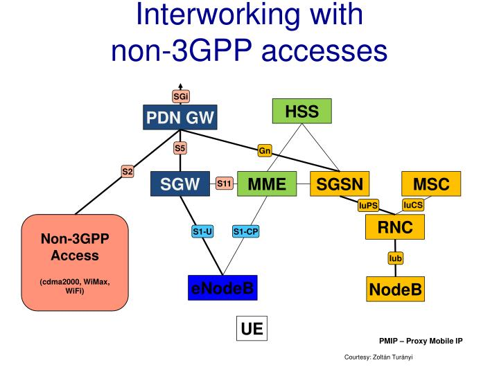 Interworking with