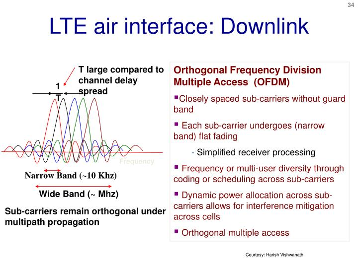 LTE air interface: Downlink