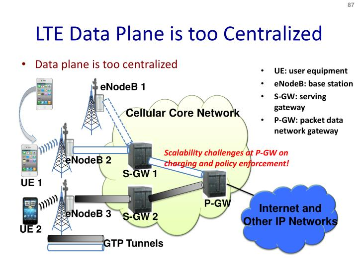 LTE Data Plane is too Centralized