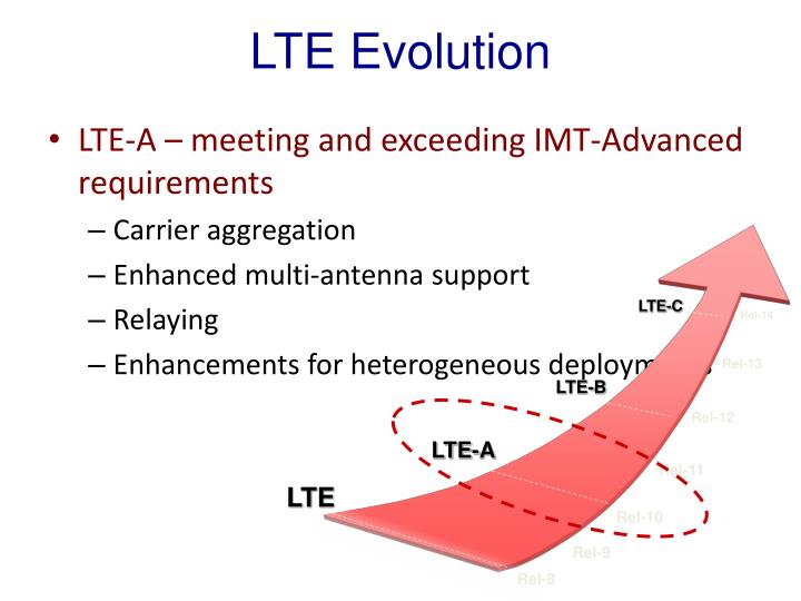 LTE Evolution