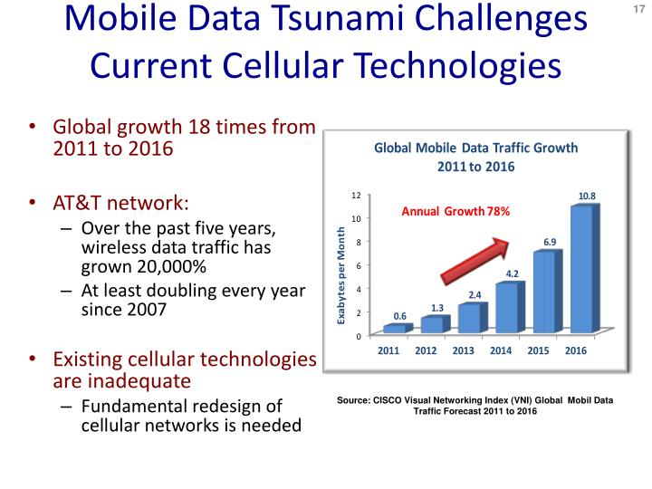 Mobile Data Tsunami Challenges Current Cellular Technologies