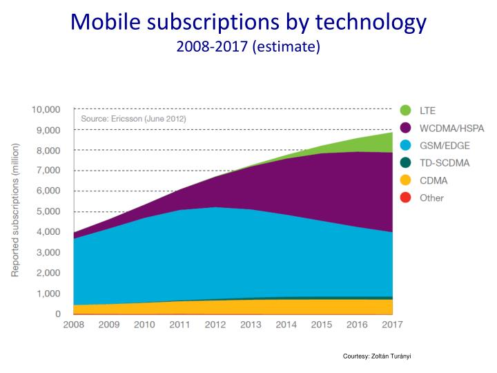Mobile subscriptions by technology