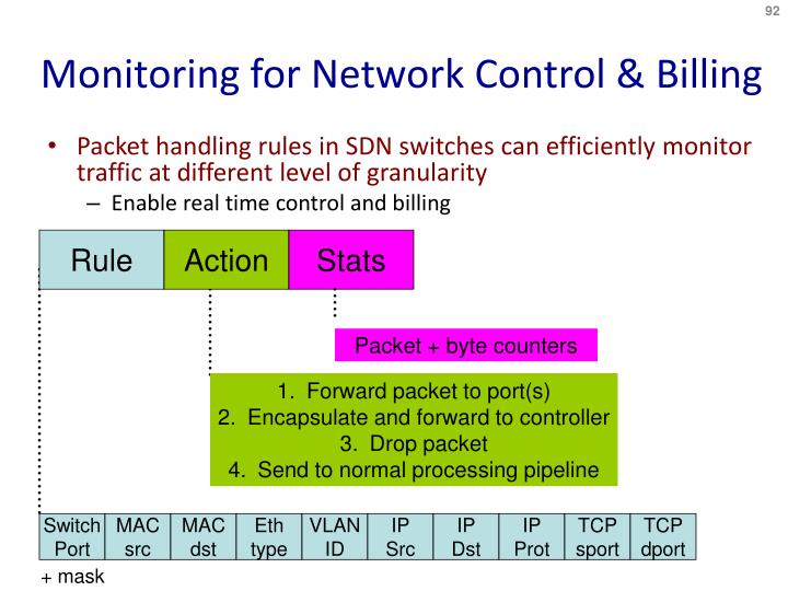 Monitoring for Network