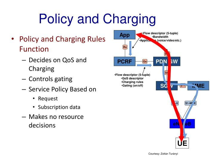 Policy and Charging