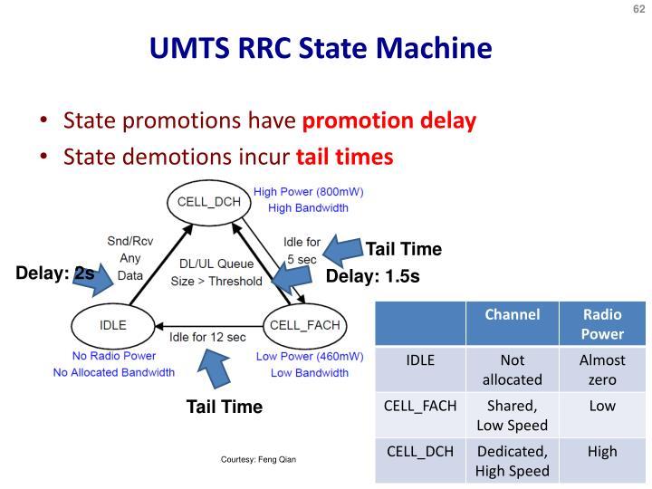 UMTS RRC State Machine