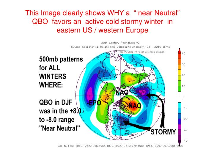 """This Image clearly shows WHY a  """" near Neutral"""" QBO  favors an  active cold stormy winter  in  eastern US / western Europe"""